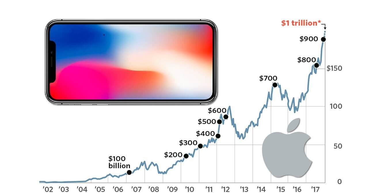 Apple hits $1 trillion