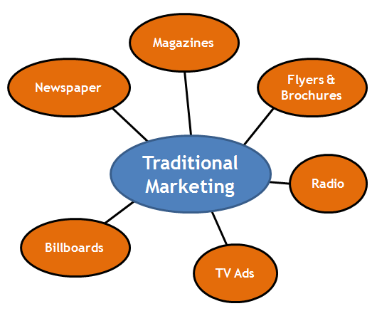 Traditional-Marketing