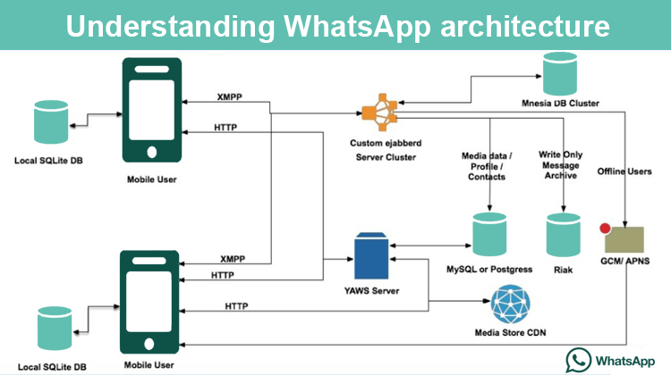 WhatsApp Architecture