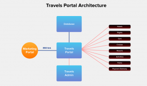 Travel portal architecture for inventory management of travel booking