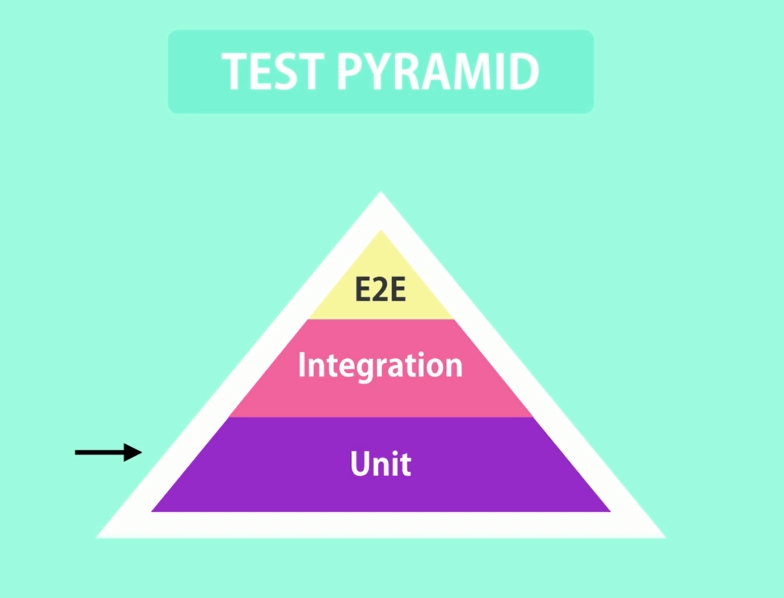 Unit test pyramid
