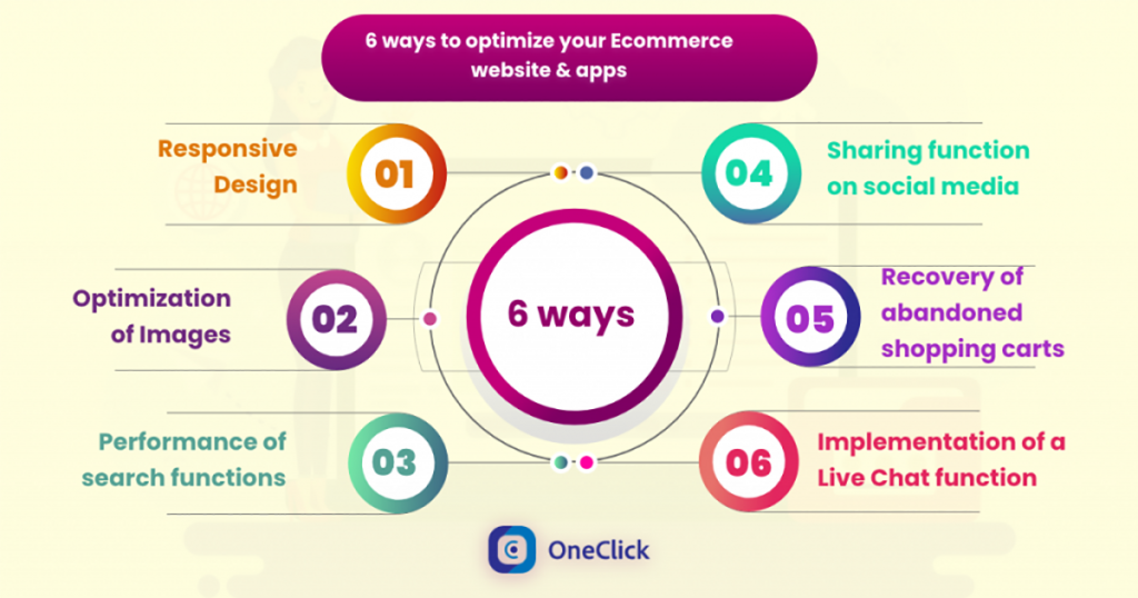 ecommerce-website-and-apps-optimize