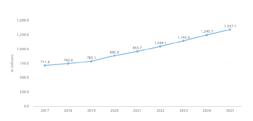 On-Demand-Video-Streaming-App-User-Statistics-2020