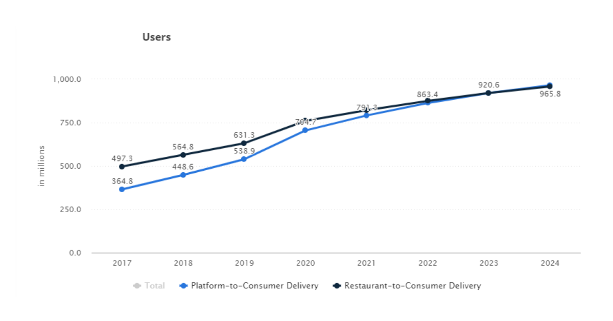 Forecast of Video-on-Demand users worldwide 2017 and 2024