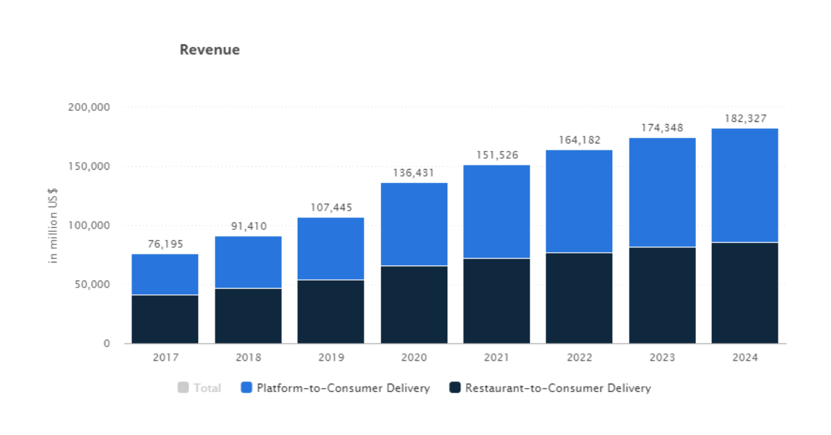 Revenue of Video-on-Demand users worldwide 2017 and 2025