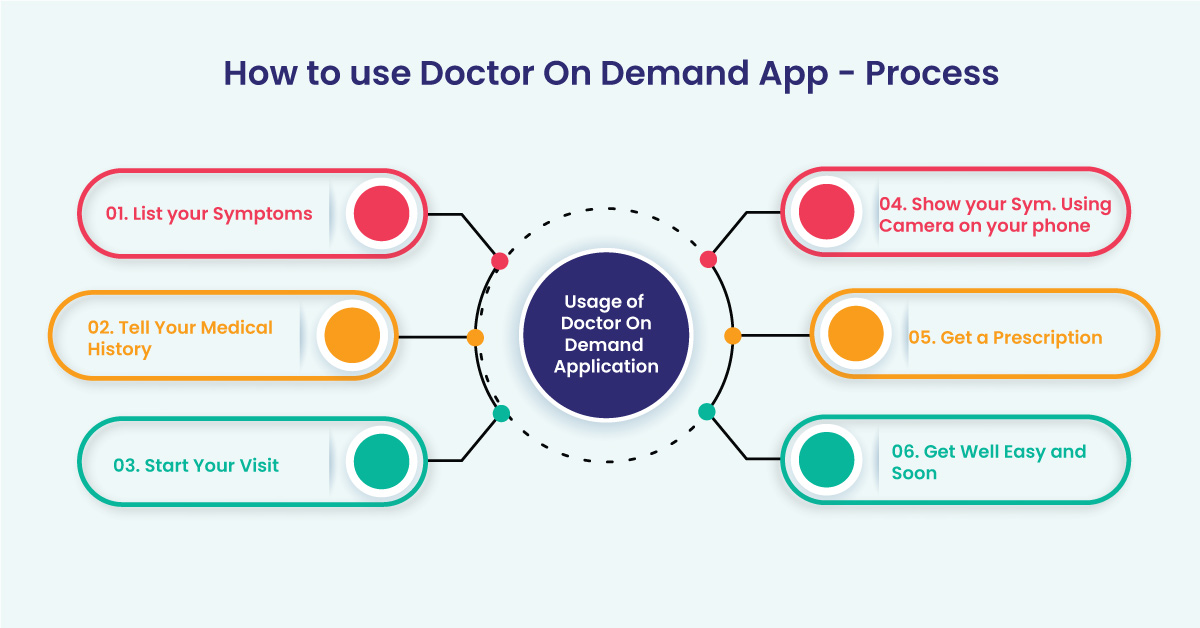 Doctor Appointment Booking Application Development Company, Mobile App Solutions