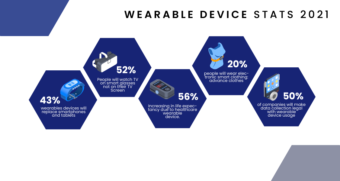 Wearable Device Statistics, Wearable App Development