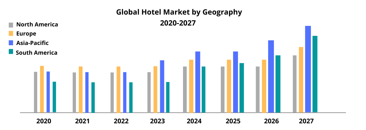 Global Hotel Market by Geography 2021