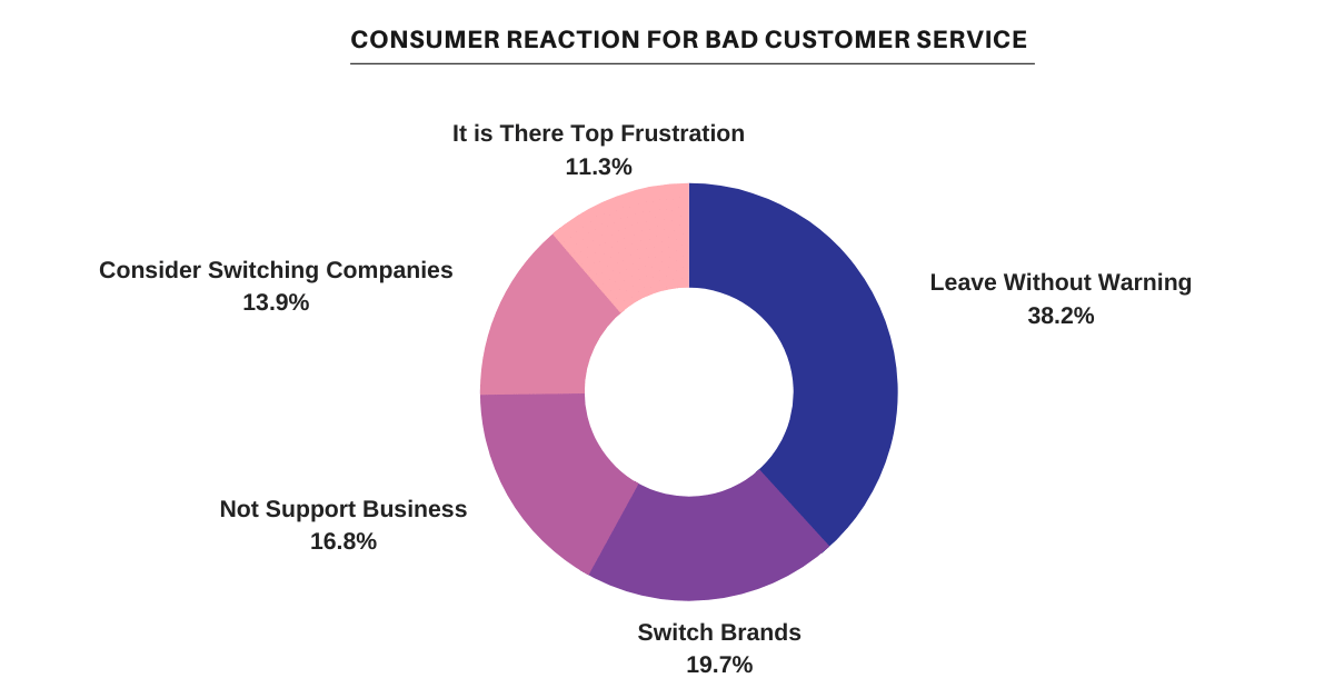 Cosumer Reaction for Bad Customer Service
