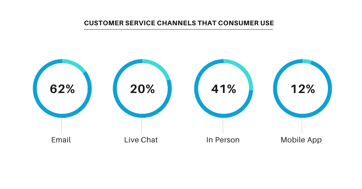 Customer Service Channels that Cunsumer use