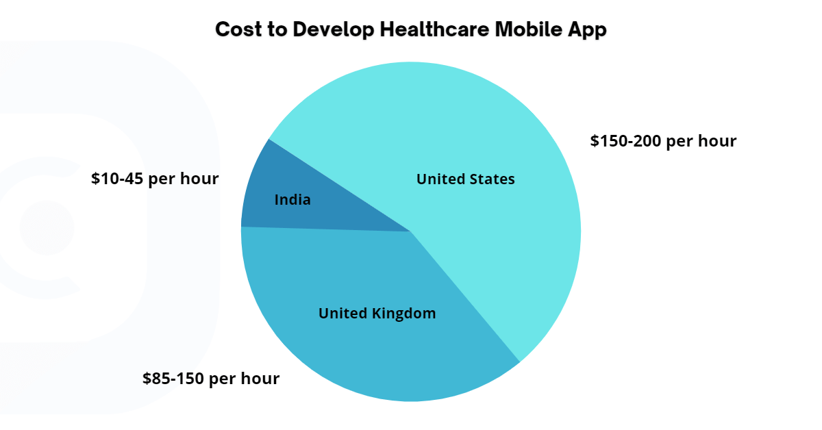 Cost to Develop Healthcare Mobile App