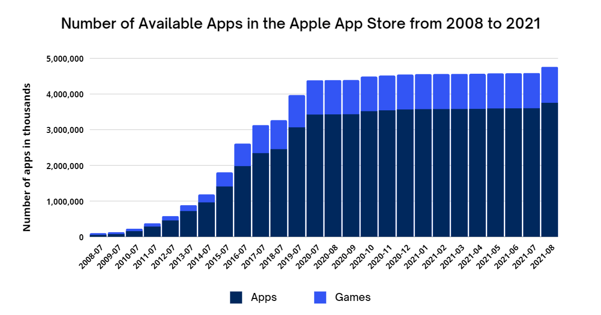 Number of Available Apps in the Apple App Store